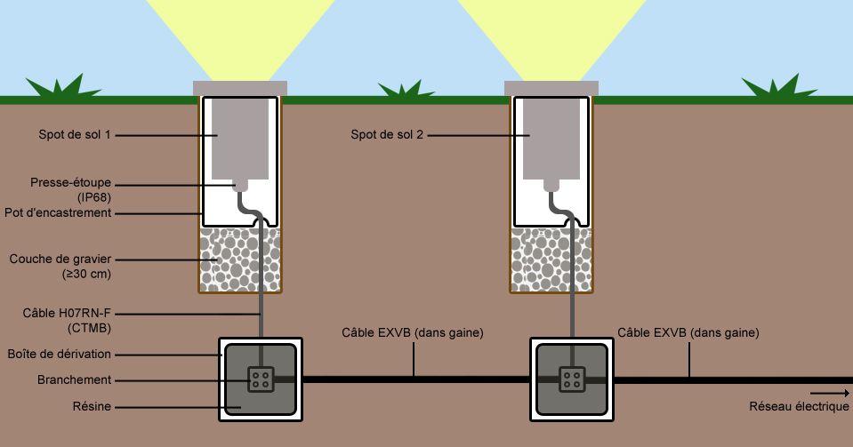 Resultat De Recherche D Images Pour Schema Electrique Spot Encastrable Terrasse Beton Amenagement Terrasse Schema Electrique