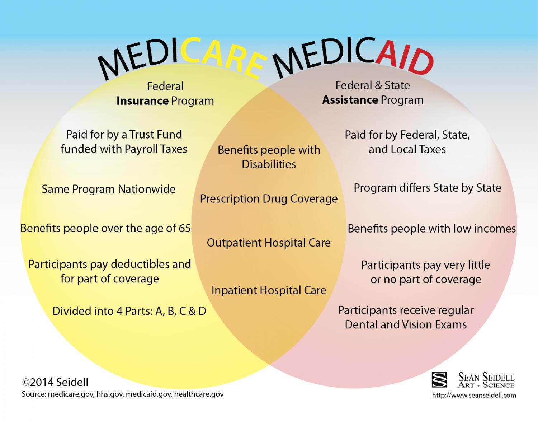 17+ Medicare versus Medicaid