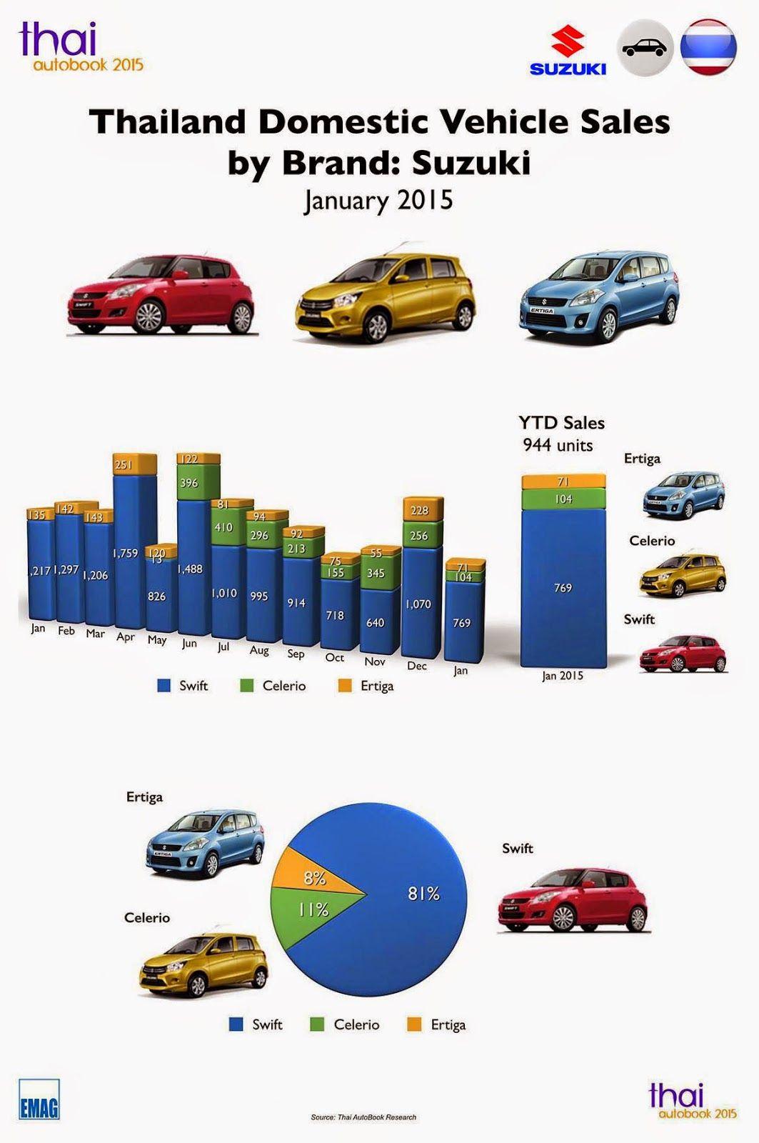 Thai Autobook Infographic Thailand Car Sales January 2015 Suzuki
