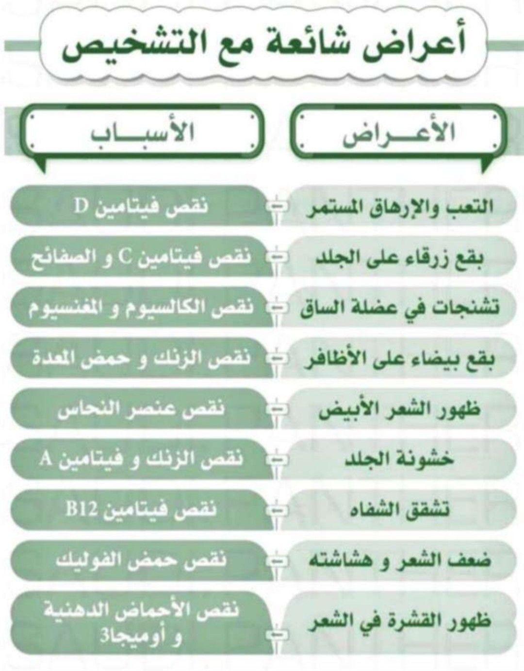 Pin By Mohammed Al Harbi On طب Ios Messenger Ios