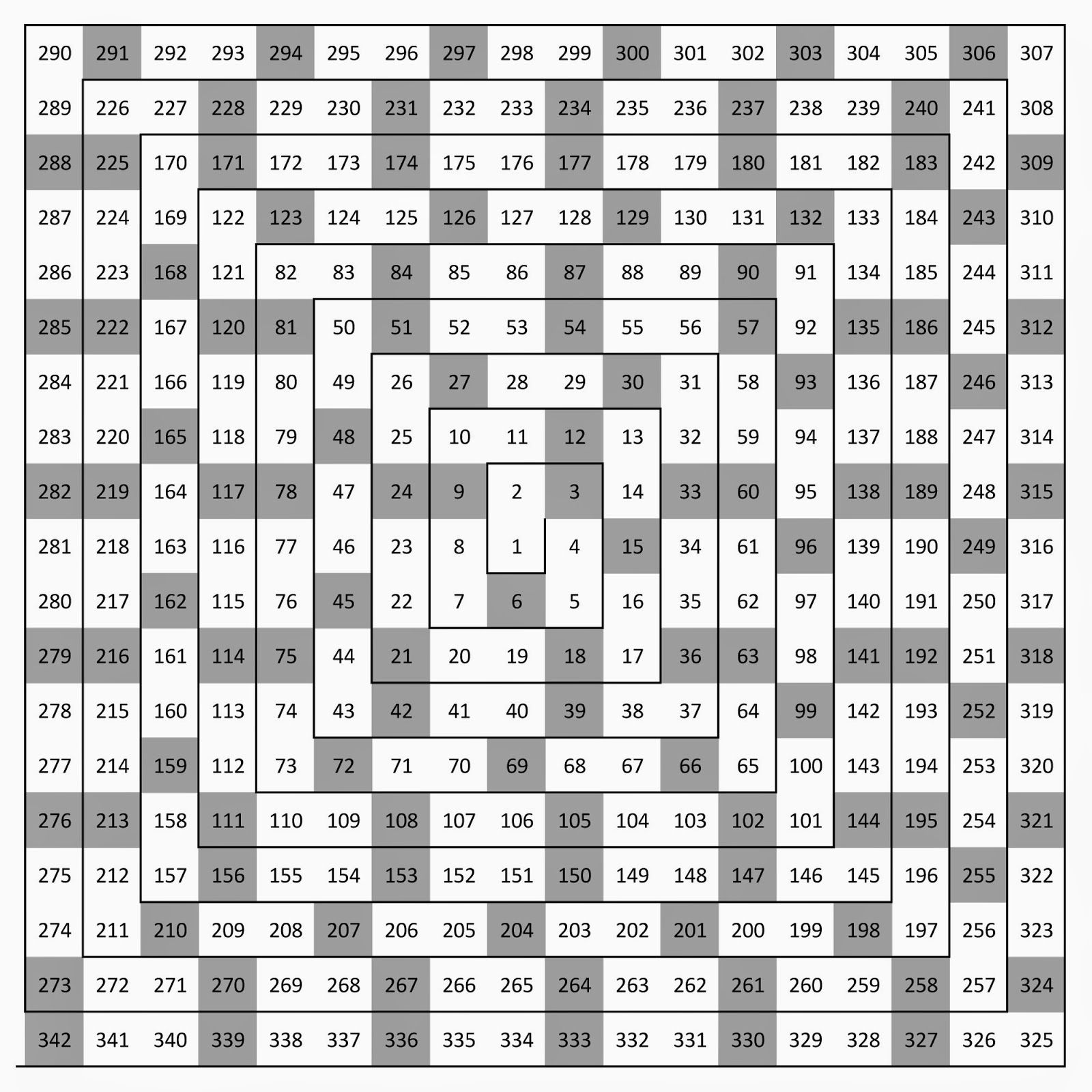 Multiplication table of 21 choice image periodic table images multiplication table of 21 choice image periodic table images nummergrid 1 2 visual representation of multiplication gamestrikefo Gallery