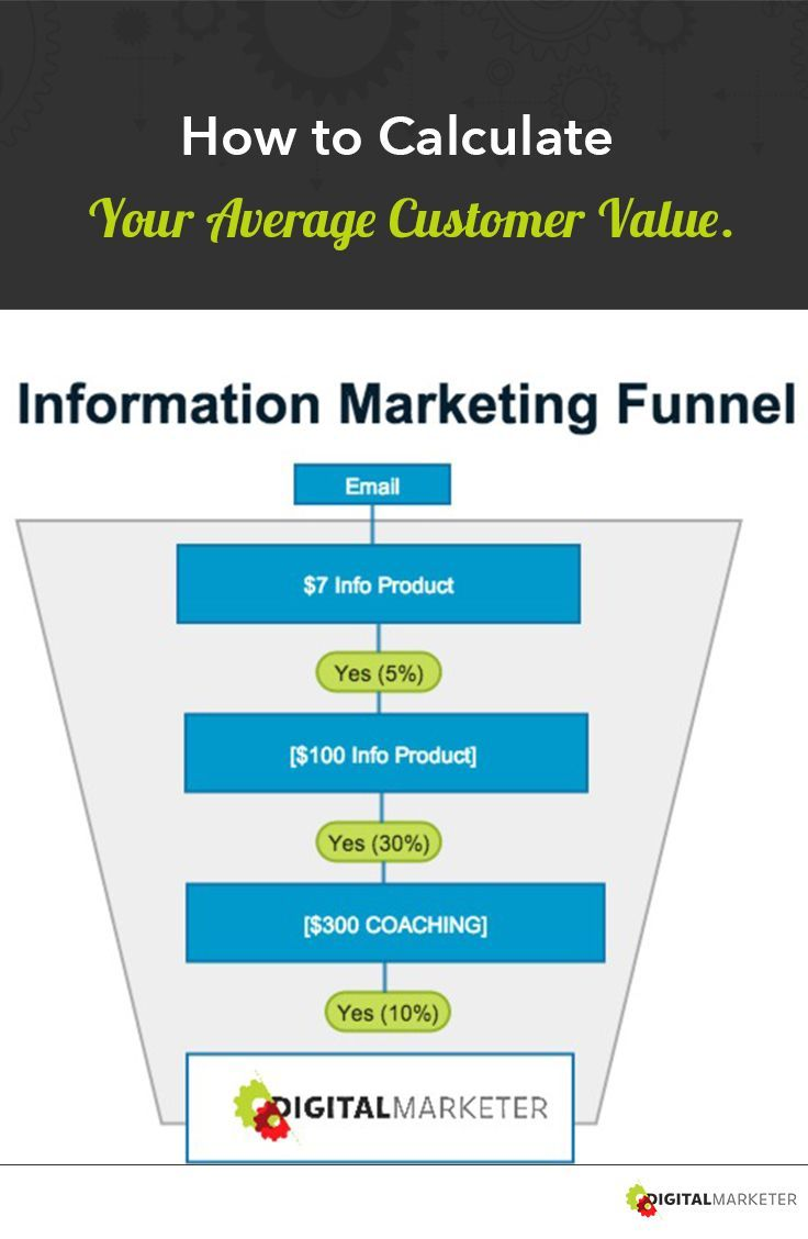 How to Calculate Your Average Customer Value. Use this