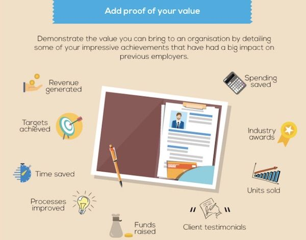 Infographic: How To Create A High Impact CV In 4 Simple Steps