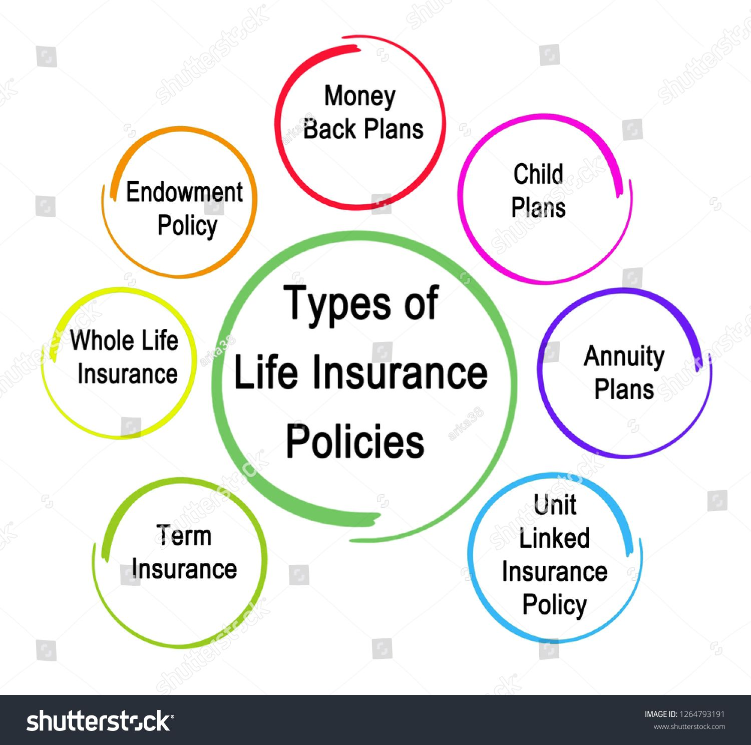 Types Of Life Insurance Policies Sponsored Life Types Policies