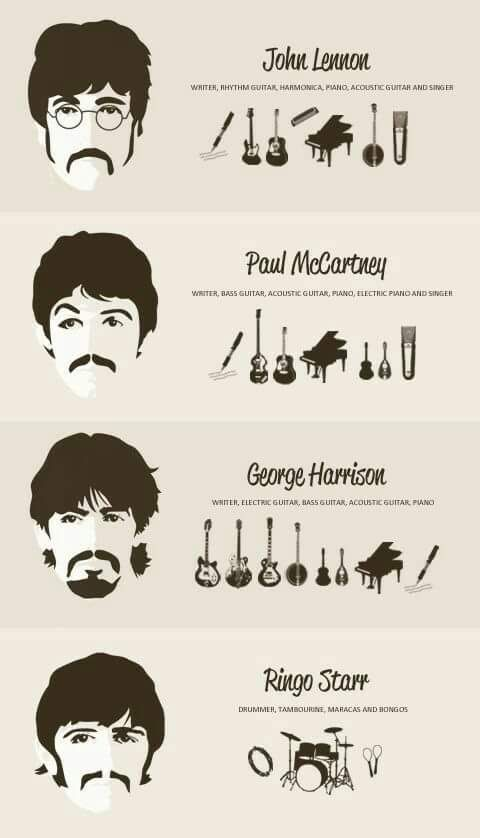 THE BEATLES AND THEIR INSTRUMENTS