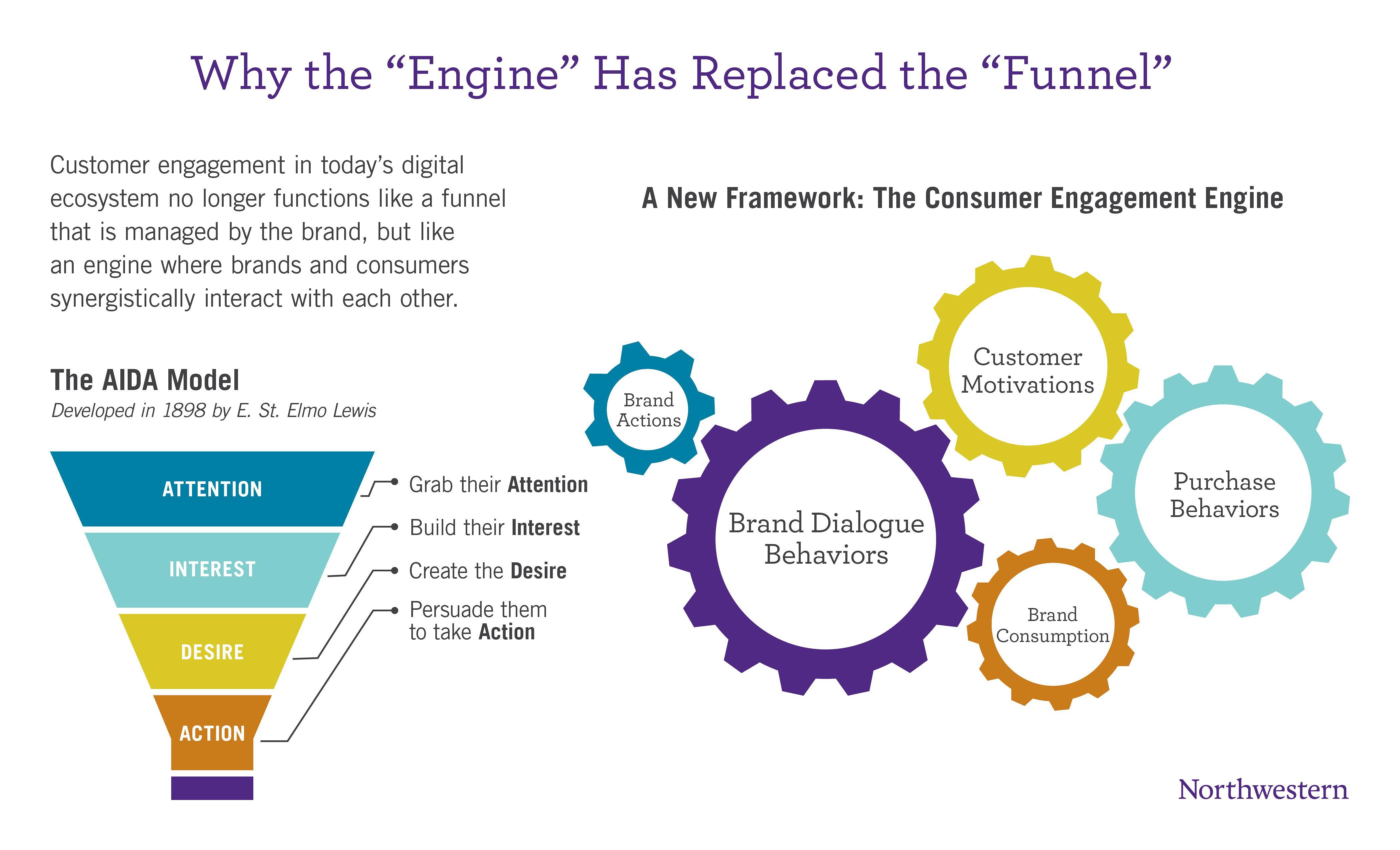 Social Media Engagement Funnel | Social Media Modellen |Funnel Engagement Social Media