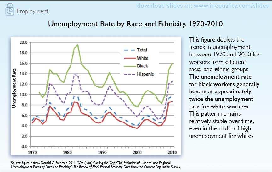 70 Race Employment Work Labor Ideas In 2021 Employment Labour Market Labor