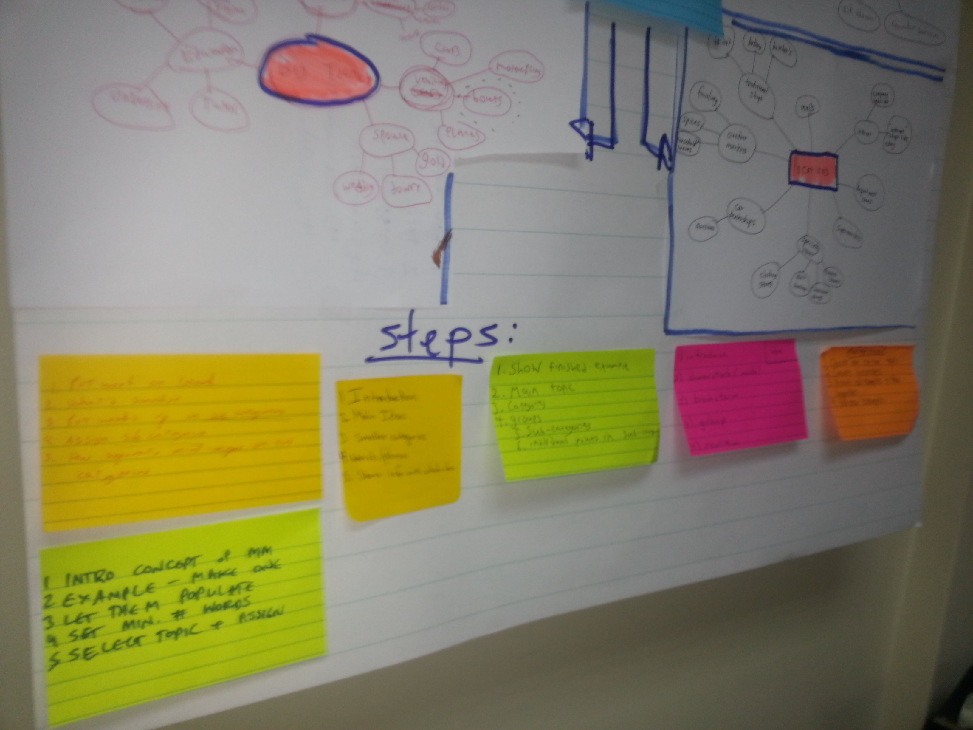 Mindmap using sticky notes and a4 on a flip chart mindmaps pinterest