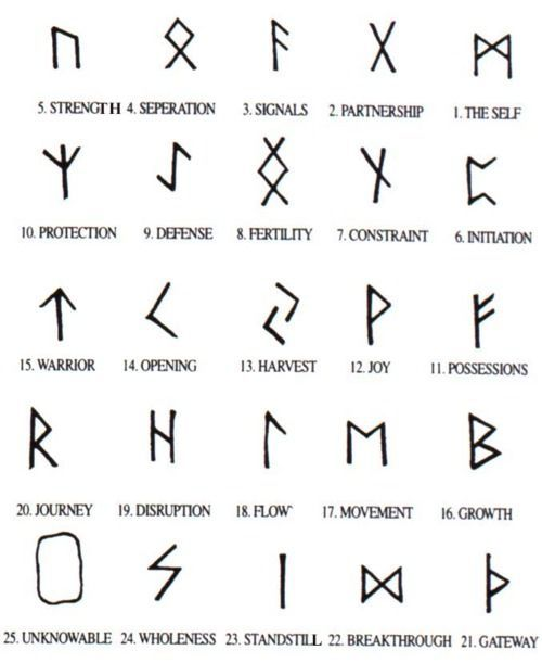 Meaningful Tattoos Ideas Runes I Actually Think These Are