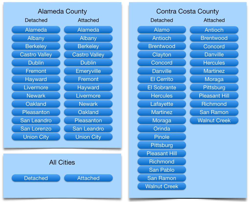 Housing Statistics Bay East Association Of Realtors El Sobrante Alameda County Contra Costa County