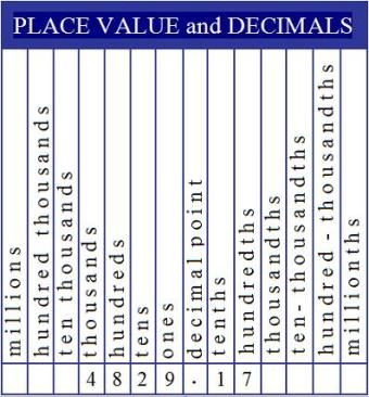 Decimal Place Value Chart  Homeschooling    Decimal