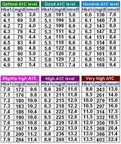 1000+ Ideen zu Blood Sugar Level Chart auf Pinterest   Diabetes ...
