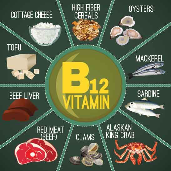 13 Essential Vitamins (and Where To Get Them)