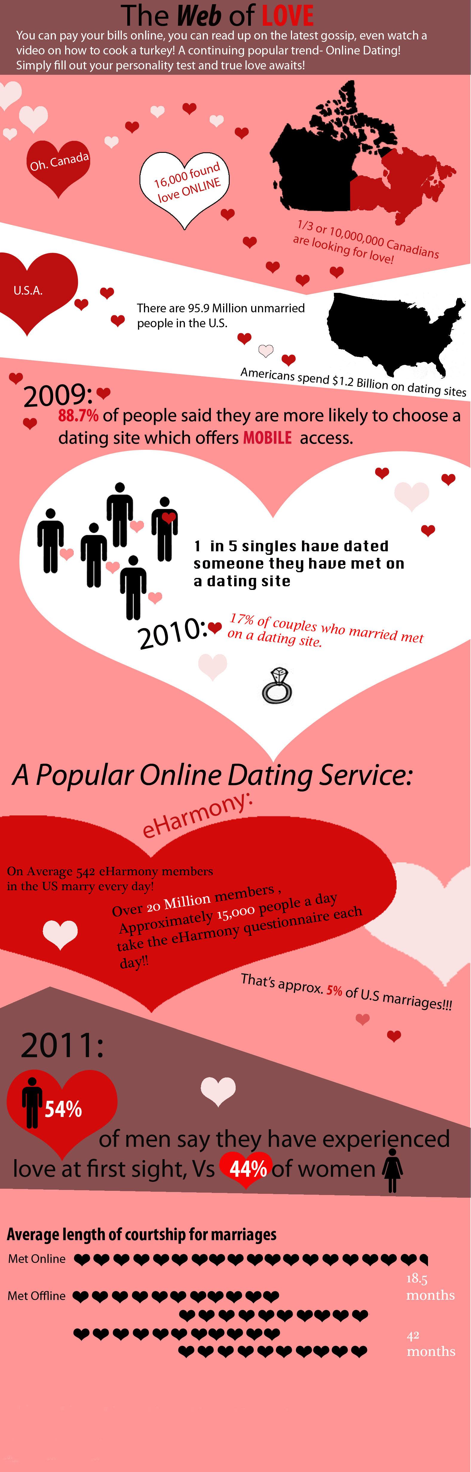 Die wahrheit über social-media-dating-sites