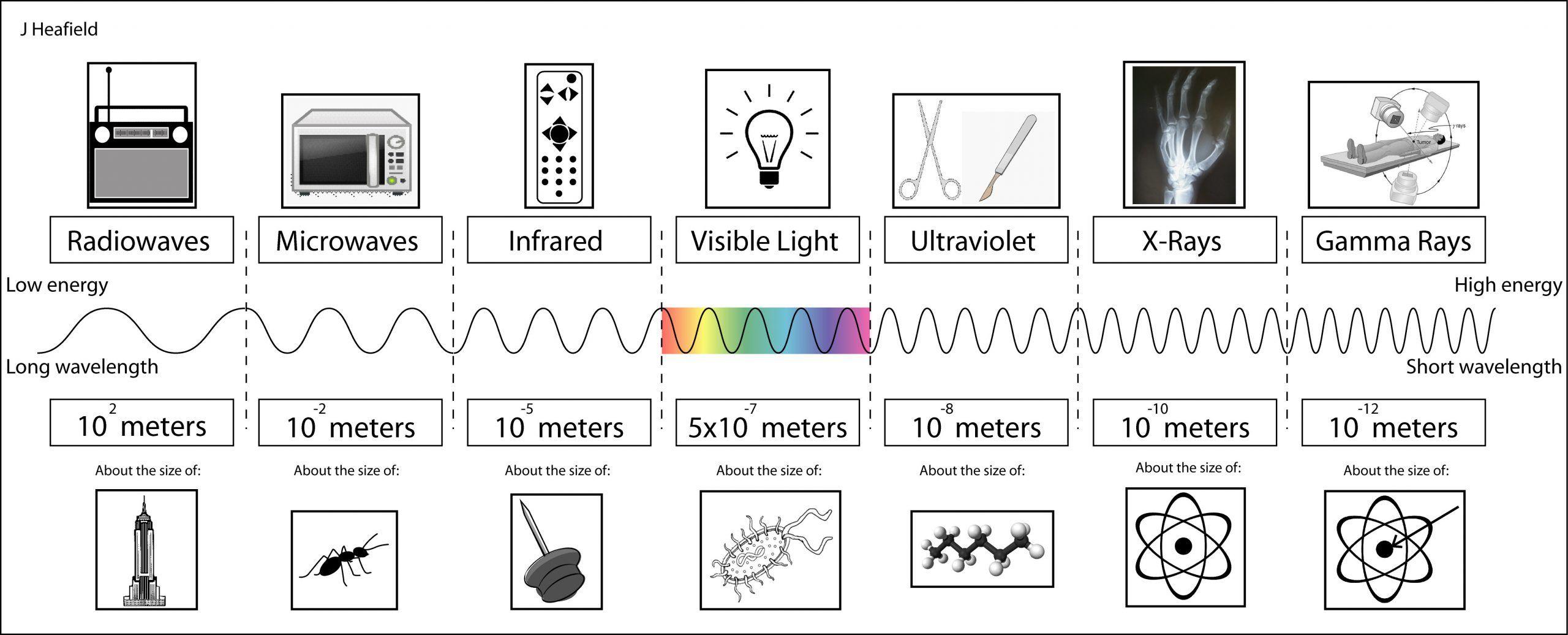 Electromagnetic Spectrum Worksheet High School In