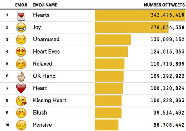 The Most Popular Emojis Used On Twitter Might Surprise You World Emoji Day Emoji Twitter S