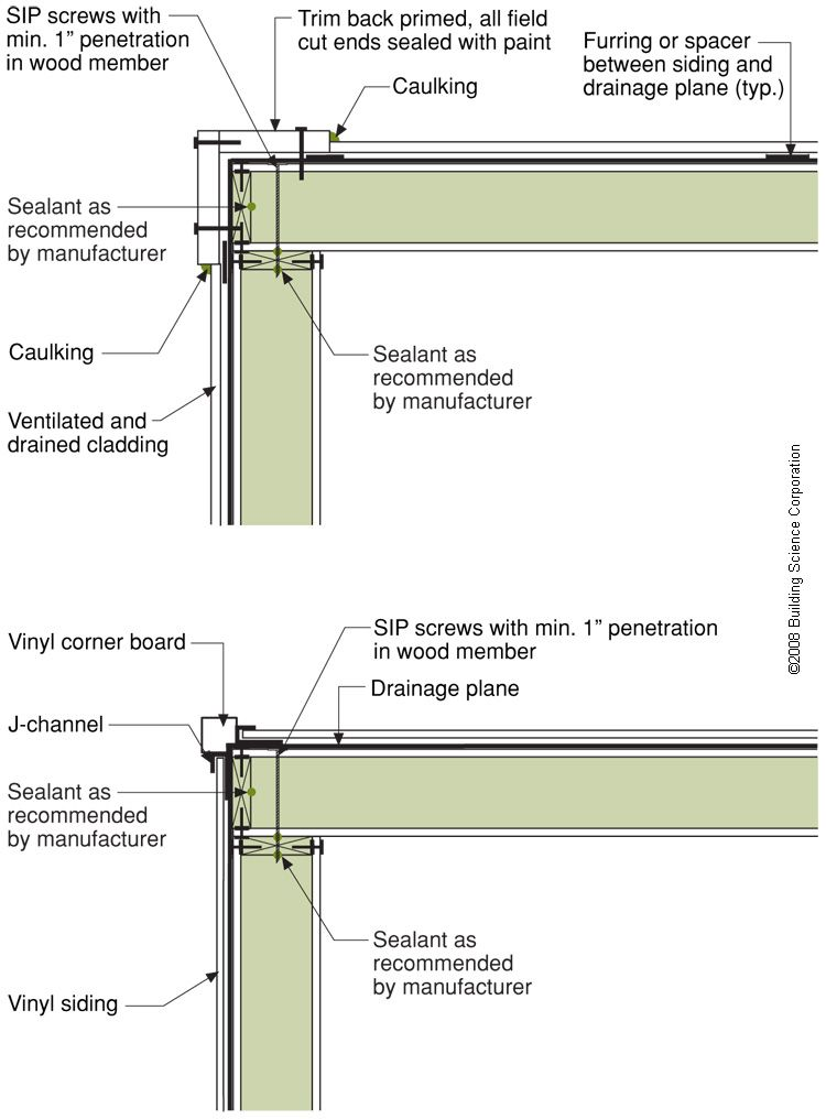 Install A Housewrap Drainage Plane Between The Sip Panels And The Exterior Cladding Structural Insulated Panels Sip House Sips Panels
