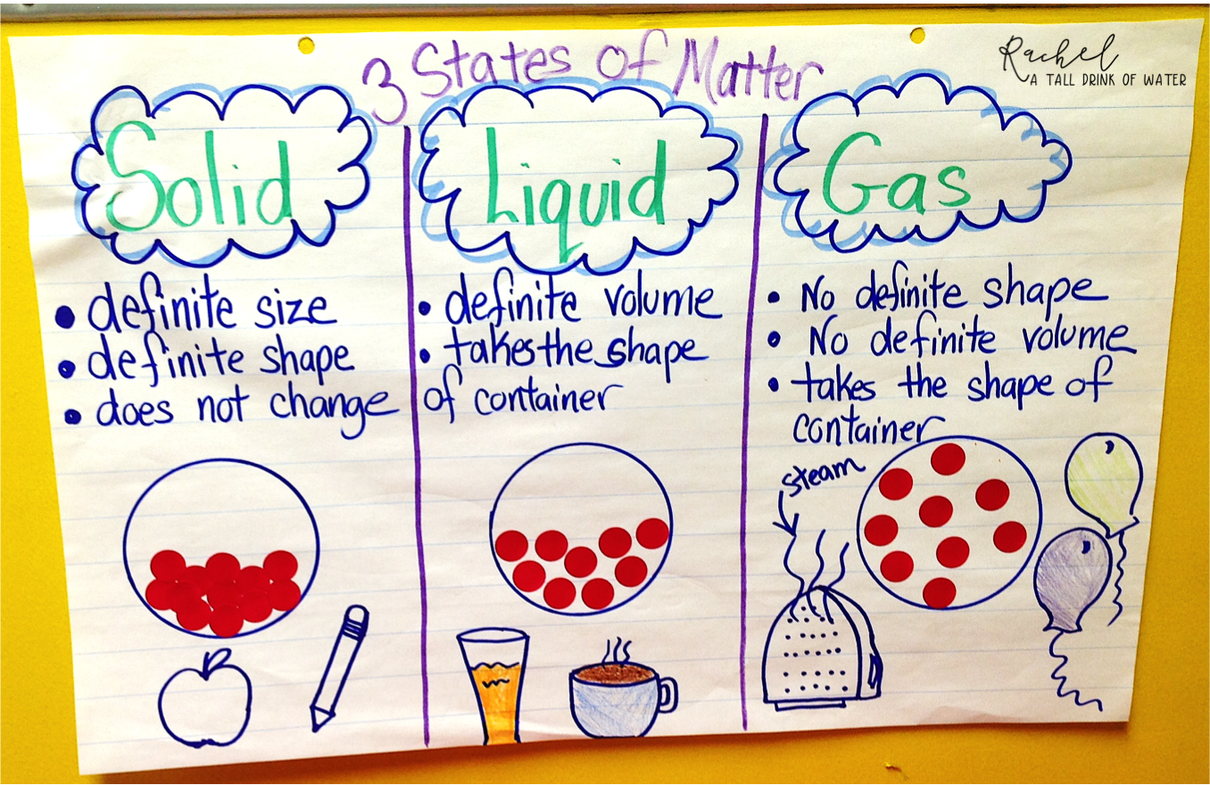 Solids Liquids Amp Gases Anchor Chart To Help Teach The