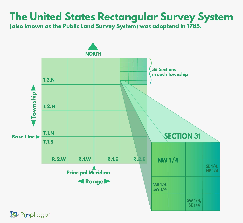 Why The Legal Description Is So Important In Land Surveys Land