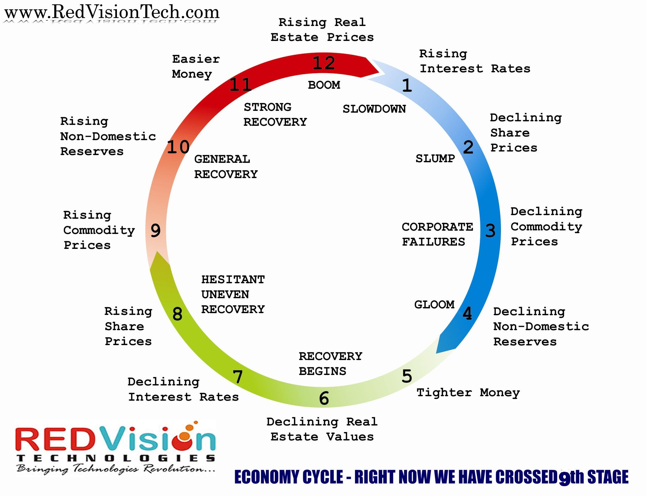 Alessio Rastani Economic Cycle Google Search Real Estate