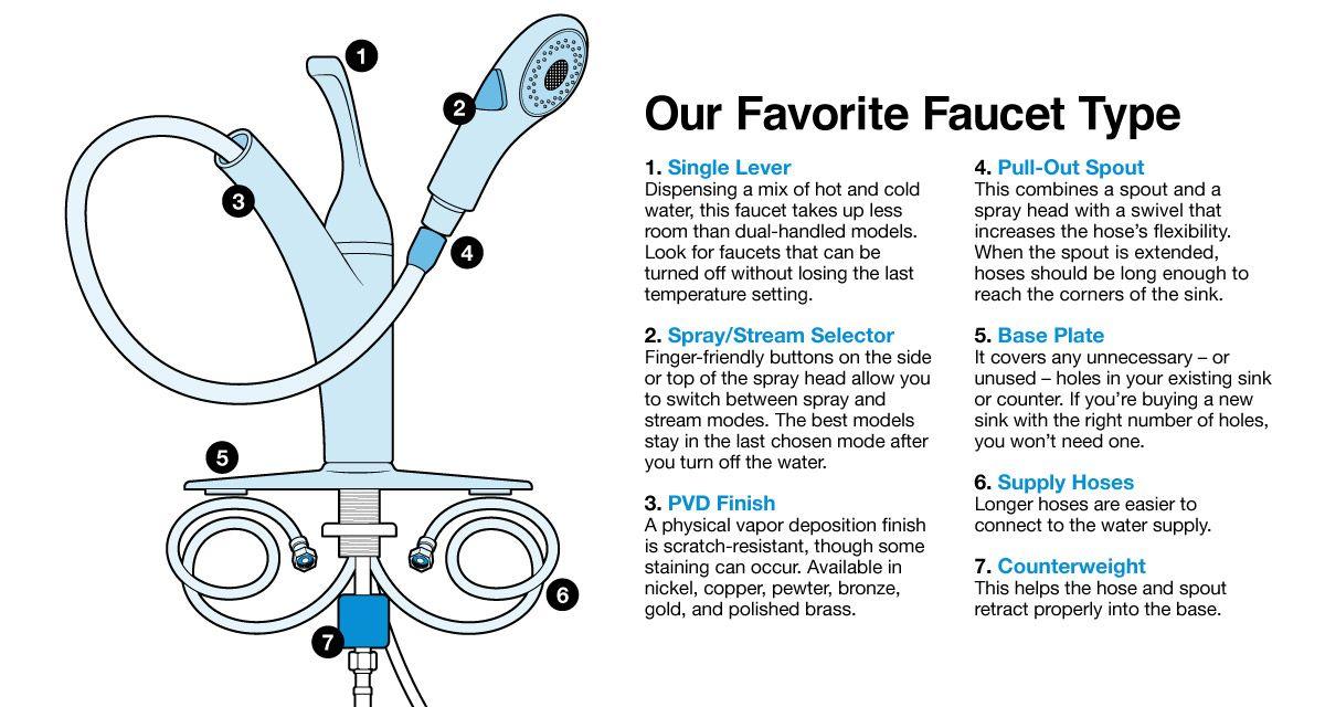 Faucet Buying Guide Best Faucet Faucet Faucet Style