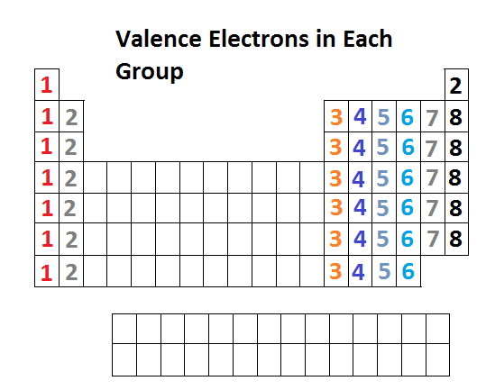where are the valence electrons in an atom