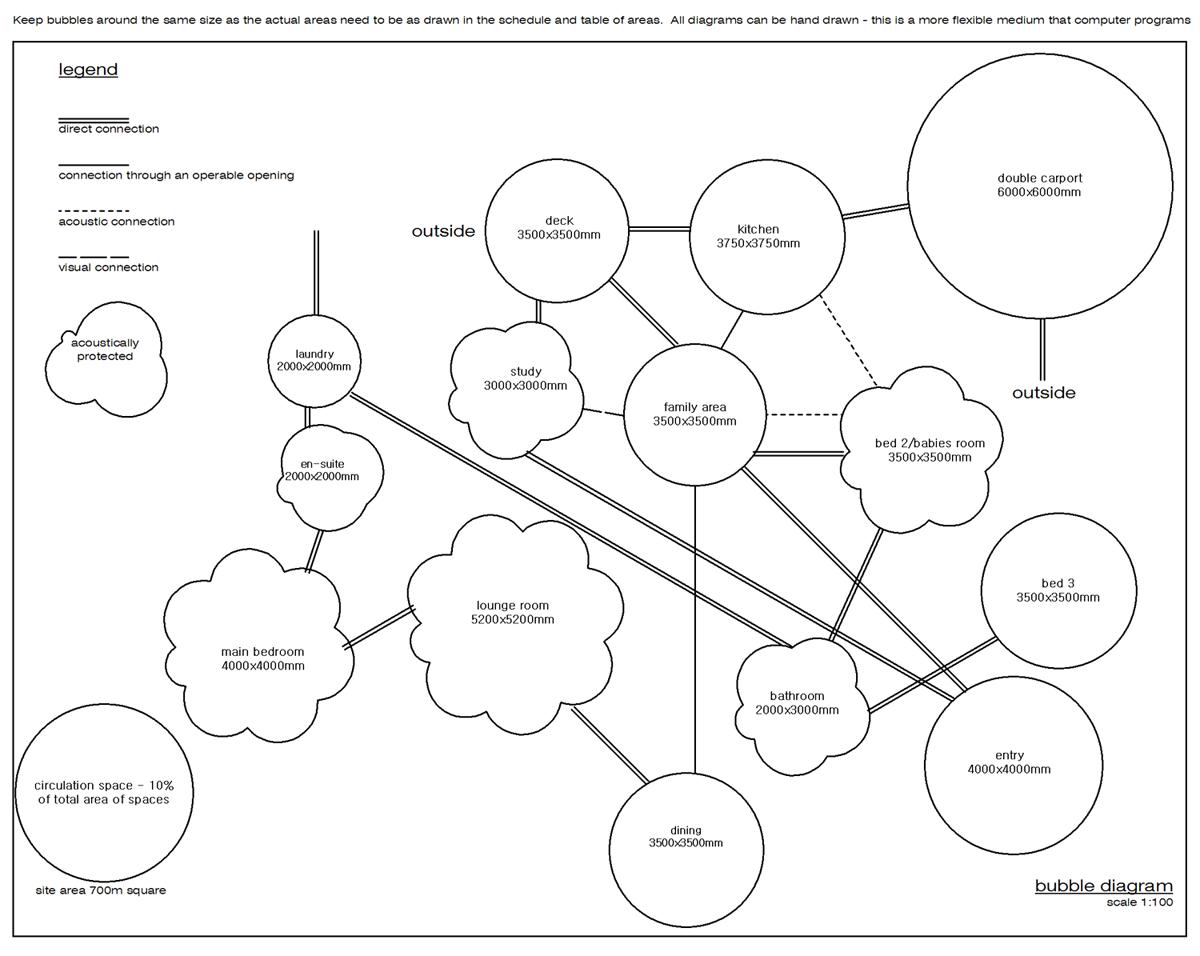 Bubble diagram or relationship diagram   architecture   Bubble diagram, Home design plans, House