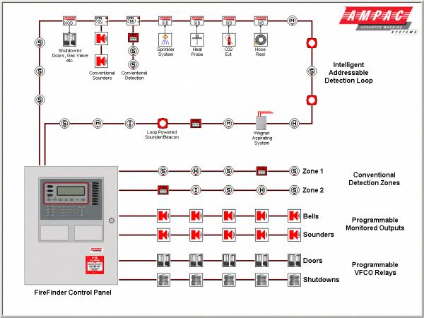Diagram Fire Alarm System  #securitycameras,homesecuritysystems,homesecuritycameras,wirelesssecuritycameras,surveillan…  | Fire alarm system, Fire alarm, Alarm system | Addressable Fire Alarm Wiring Diagram |  | Pinterest