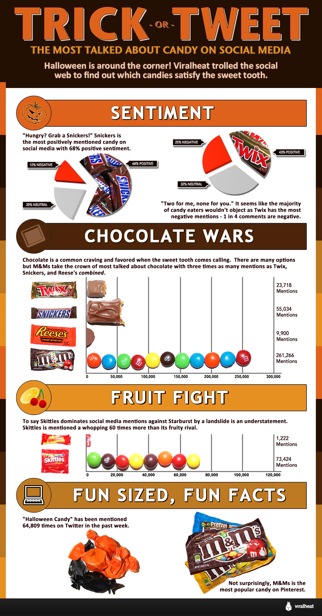 trick or tweet the most talked about candy on social media funny