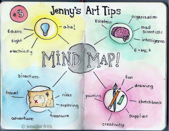 Art Tip 3 How To Mind Map Jenny S Sketchbook Mind Map Art Mind Map Sketch Book