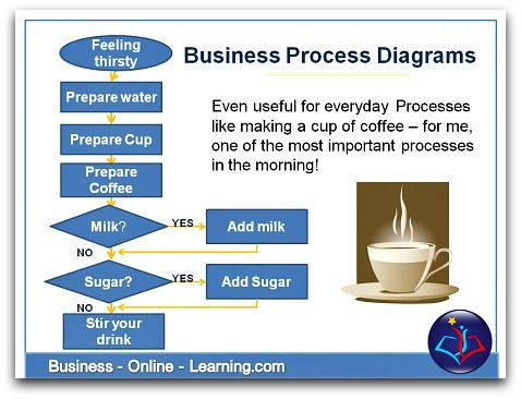 This Is Taken From Our Free Training On Youtube On How To Map A - How to draw a process map