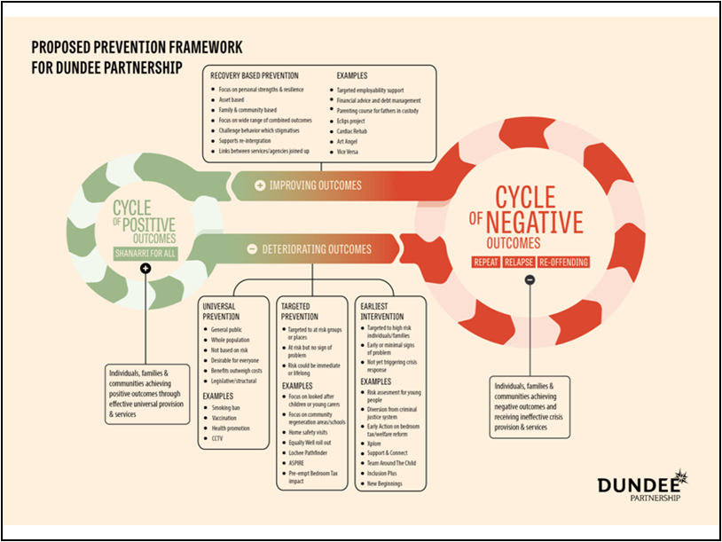 The Economics of Prevention and Difficult Decisions for