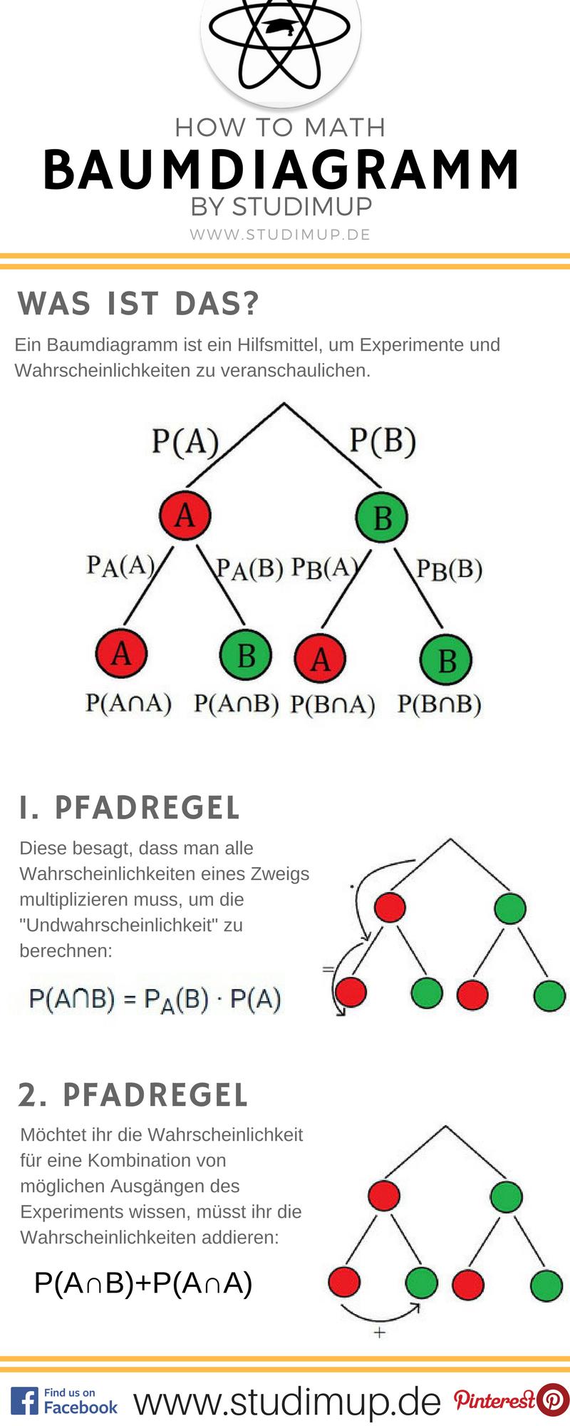 Das Baumdiagramm im Spickzettel einfach erklärt. Mathe