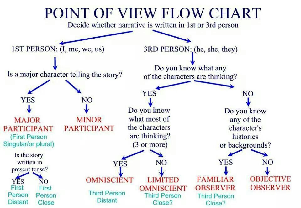 Point of view flow chart Reading Pinterest Anchor charts
