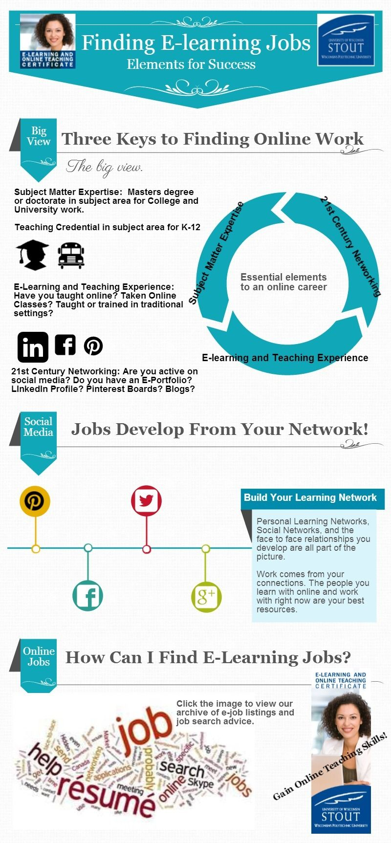 E Learning Certificate Program Infographic Finding E Learning Jobs