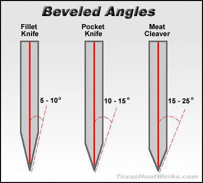 Knife Making Patterns Weldingtable Knife Sharpening