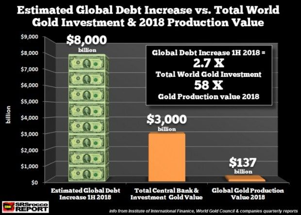 Srsrocco global debt increase vs gold  silver investment must see charts also rh pinterest