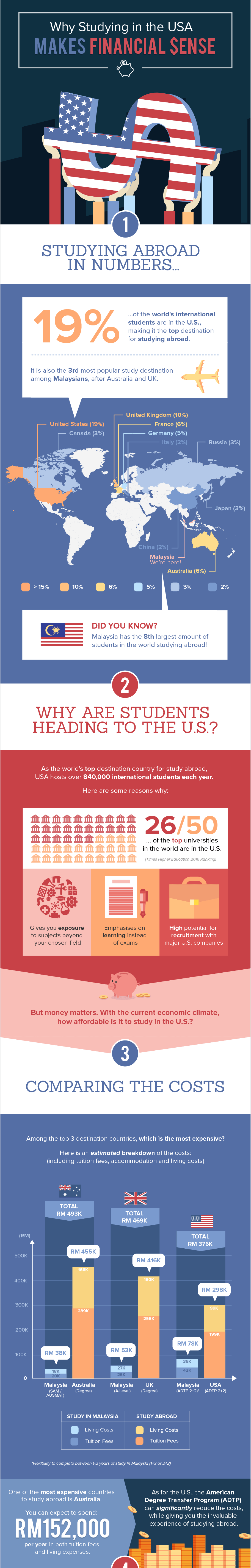 Why Studying in the USA Makes Financial Sense Study