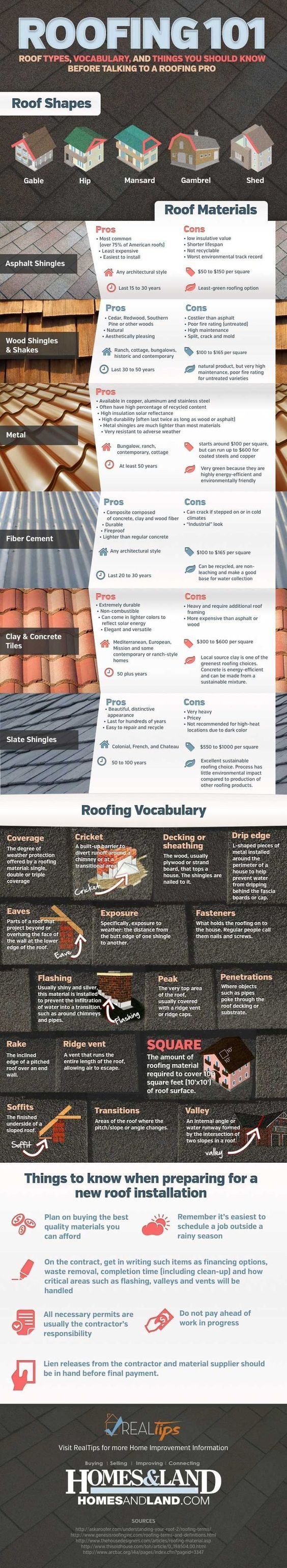 Image 15 Of 28 From Gallery Of 26 Handy Architecture Cheat Sheets A Href Https Www Pinterest Com Pin 116319602857833230 H Building A House Roof Roofing