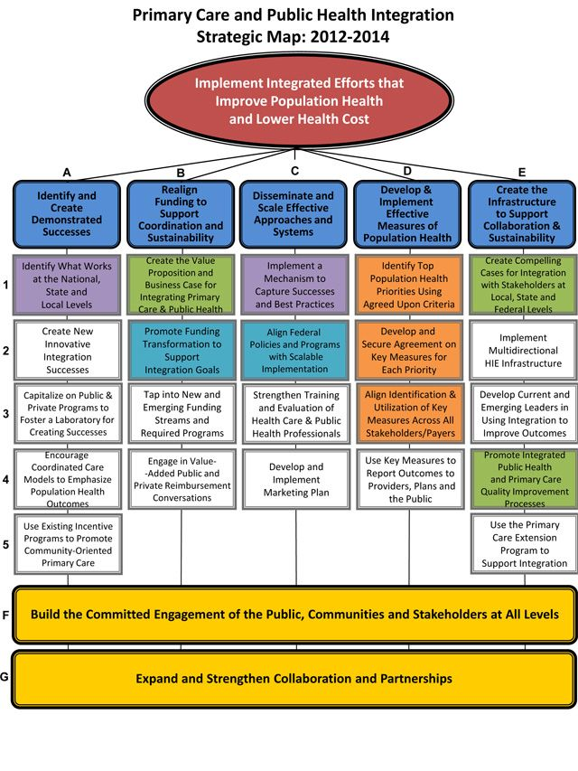Integration of Public Health and Primary Care Map Public