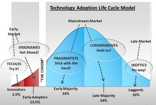 Technology Adoption Life Cycle Mba Knowledge Base Life Cycles Powerpoint Presentation Slides Change Management
