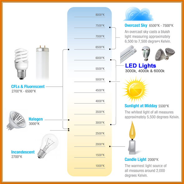 Led recessed lighting color temperature migrant resource network how to choose recessed lighting color temperature lights and condos aloadofball Image collections