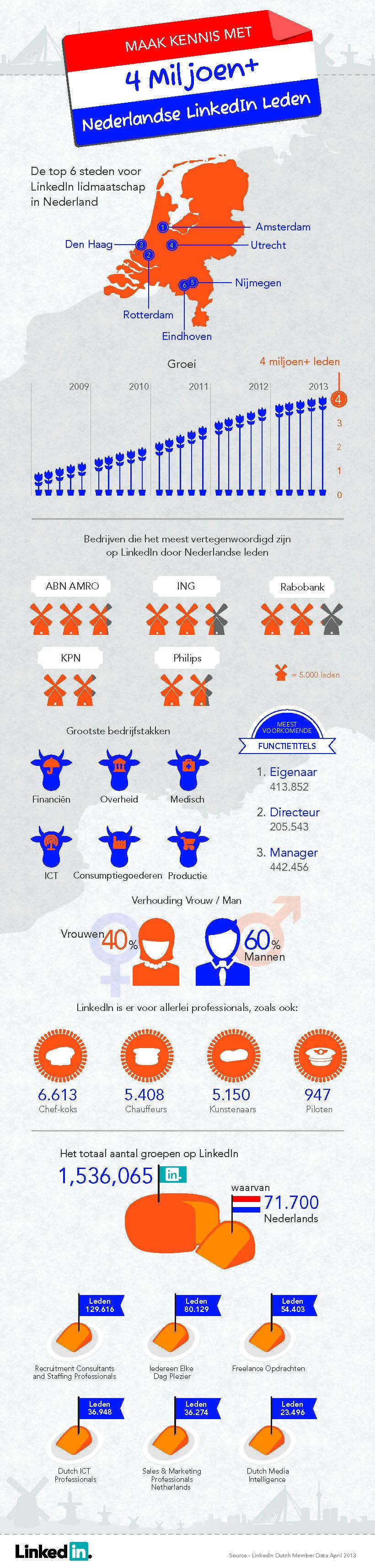 Gegevens gebruik LinkedIn in Nederland - april 2013. Bron: LinkedInpro.nl