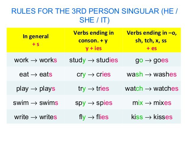 Esl 3rd Person Singular Pesquisa Google English Grammer