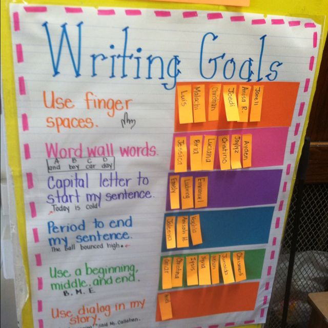 Writing goals...could also list the traits (instead of just conventions) down the side.