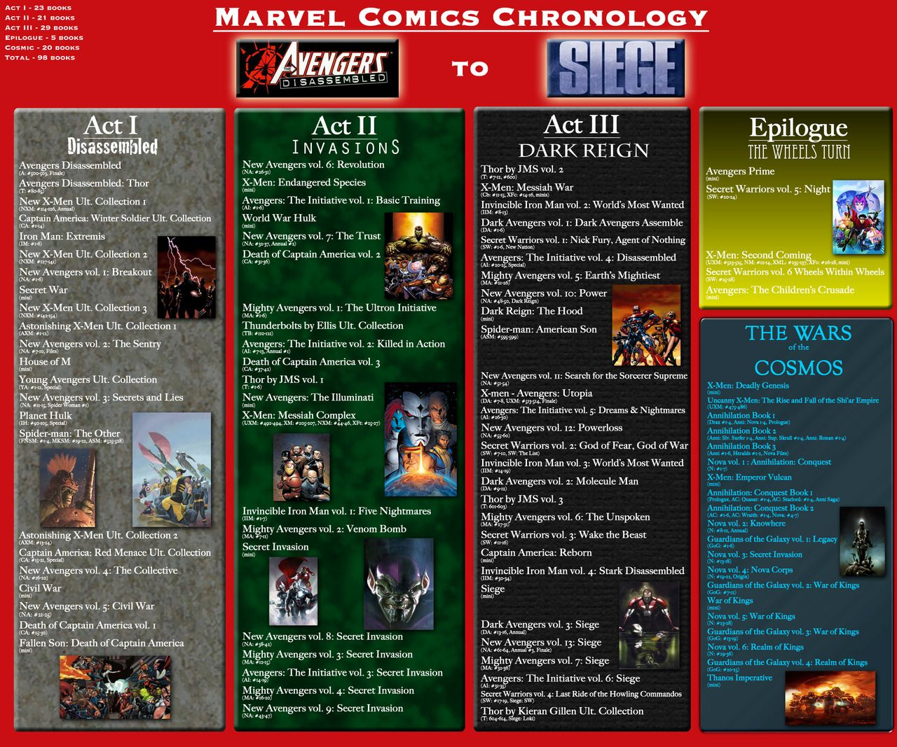 marvel comics chronological order