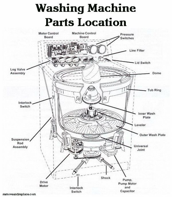 washing machine parts location schematic diagram