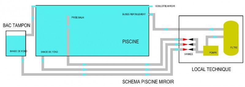 Afficher lu0027image du0027origine PISCINE Pinterest - local technique de piscine