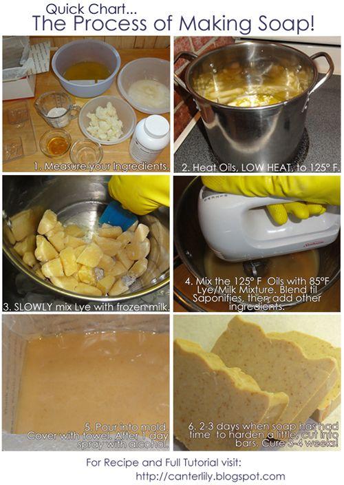 Diy Cold Process Goat Milk Soap Olive Oil Coconut Palm