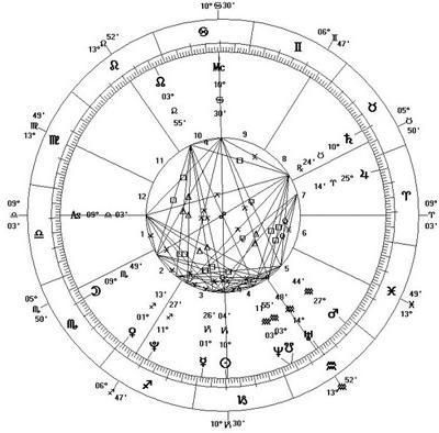 Vedic Astrology Birth Chart Reading